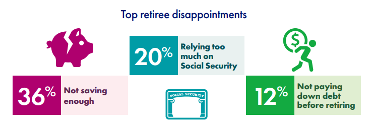 Top retiree disappointments